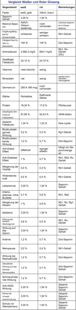 Ginsenoside Tabelle
